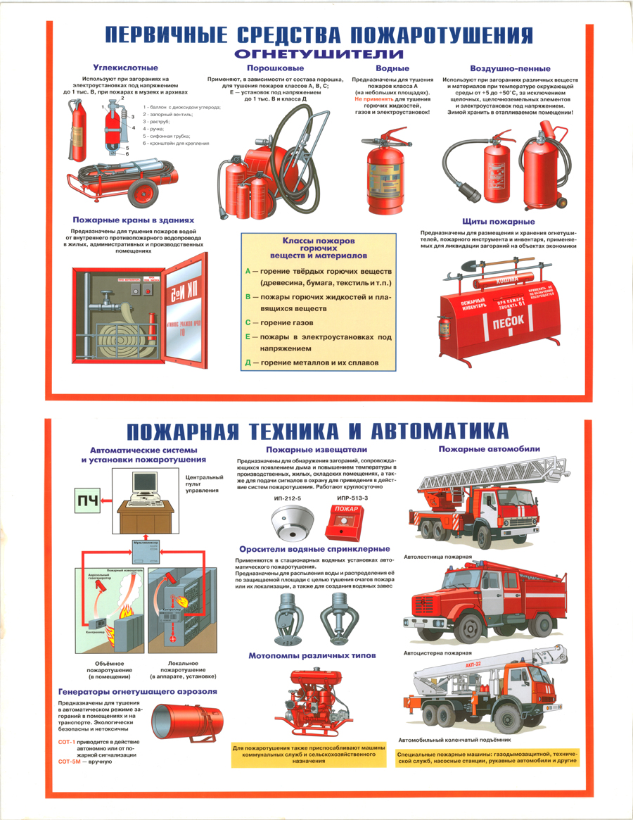 что-то картинки первичные средства пожаротушения что к ним относится статье дан